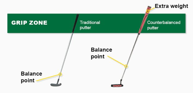 Counterbalanced Putter Illustration