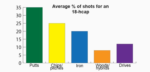 Average % of shots for an 18 handicapper graph