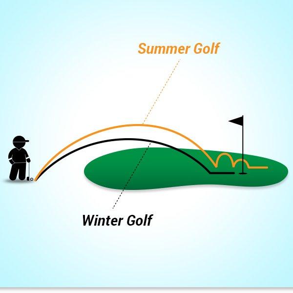 Golf ball comparisons