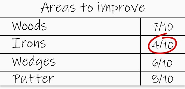 Areas to work on in your golf game